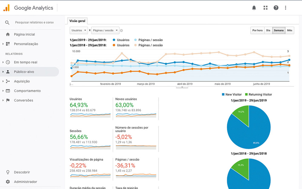 Análise de público-alvo do Google Analytics - TWO Digital
