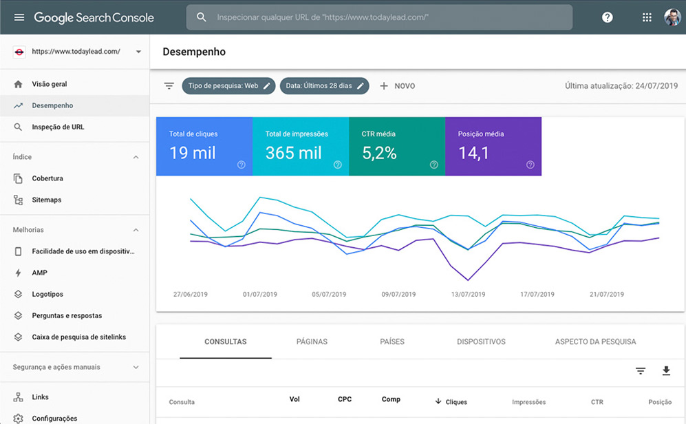Dashboard Google Search Console - TWO Digital
