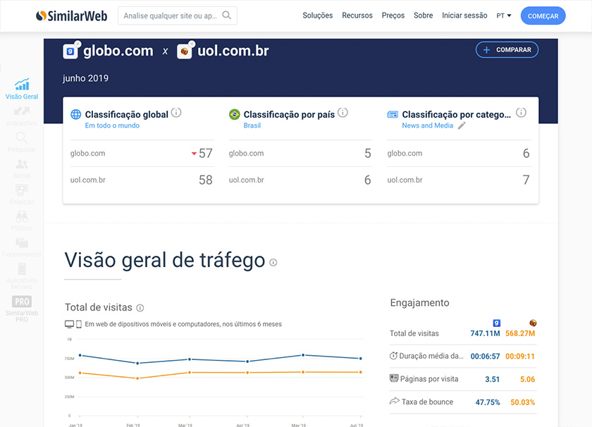 Dashboard de monitoramento de concorrentes - TWO Digital