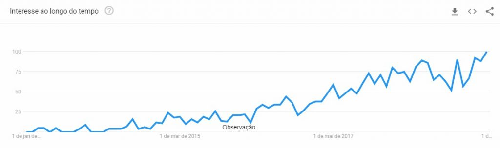 "Google Trends: Busca por ""Growth Hacking"". Brasil - De 2013 a 2019 - TWO Digital"